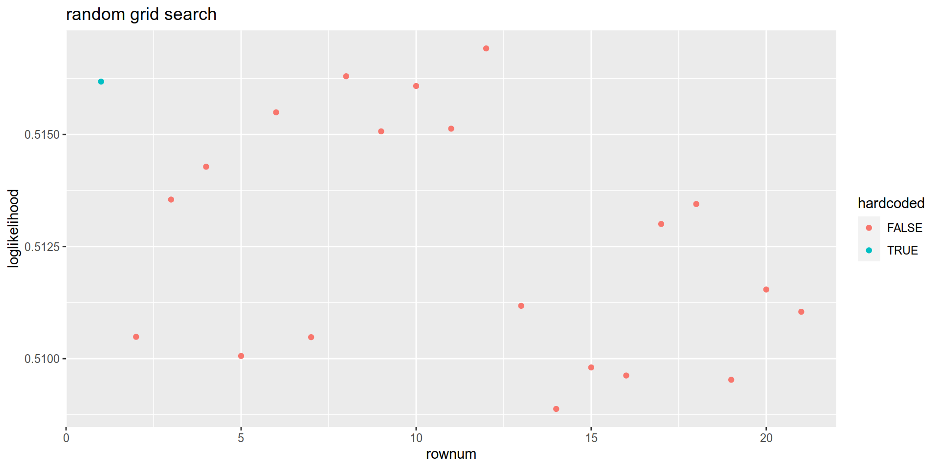 Bayesian optimization of xgboost hyperparameters for a